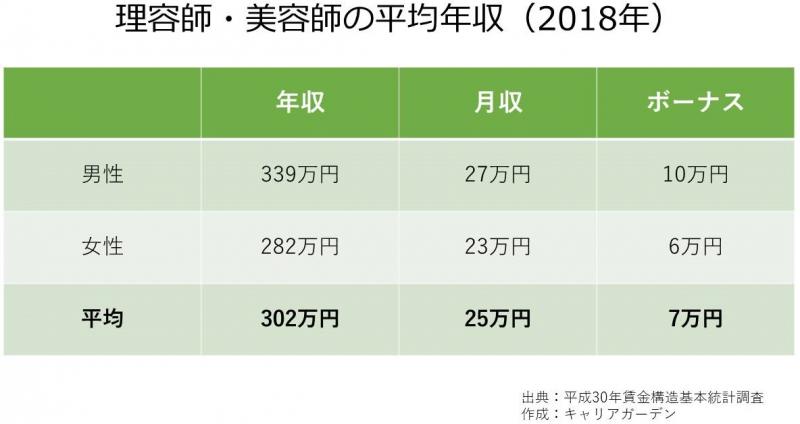 理容師・美容師の平均年収_2018