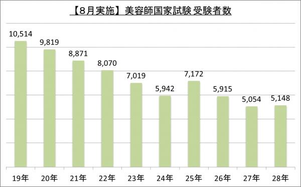 【8月実施】美容師国家試験受験者数_28