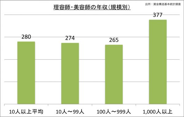 理容師・美容師の給料・年収(規模別)_25