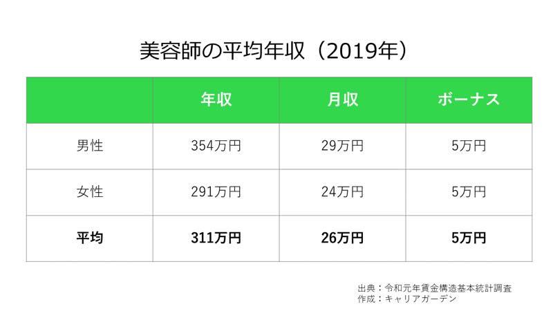 美容師の平均年収_2019