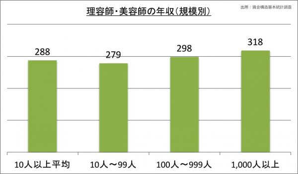 理容師・美容師の年収(規模別)_28