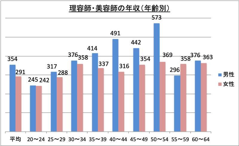 理容師・美容師の年収(年齢別)_r1