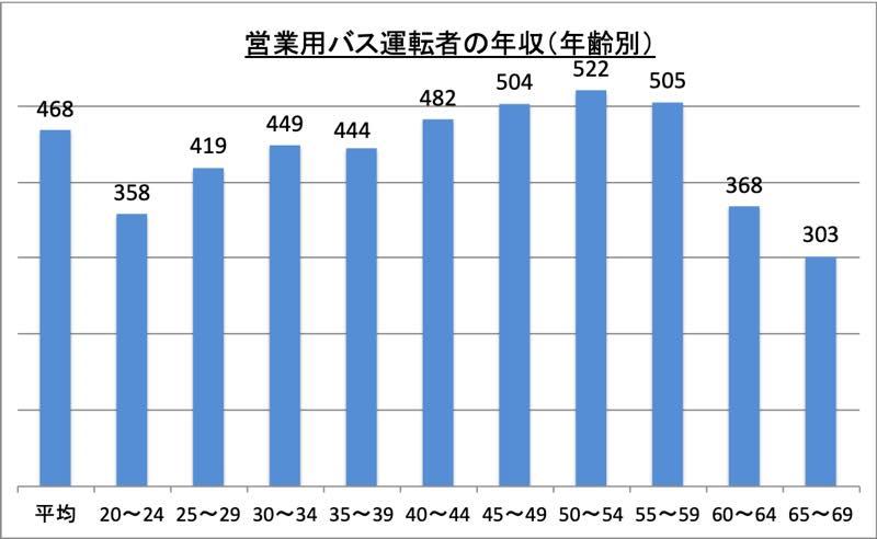 営業用バス運転者の年収(年齢別)_r1