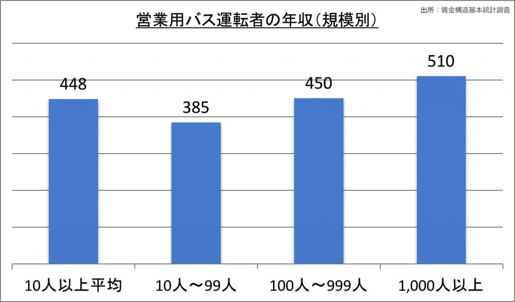 営業用バス運転者の年収(規模別)_28