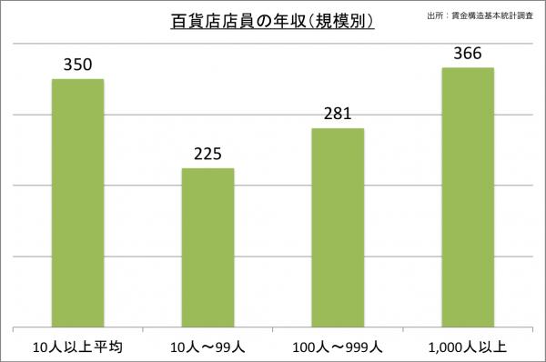 百貨店店員の年収(規模別)_27