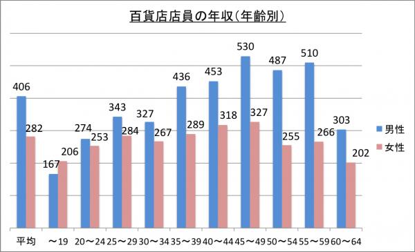 百貨店店員の年収(年齢別)_26