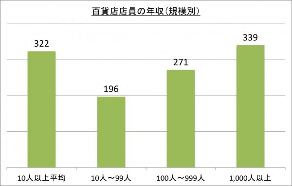 百貨店店員の年収(規模別)_26