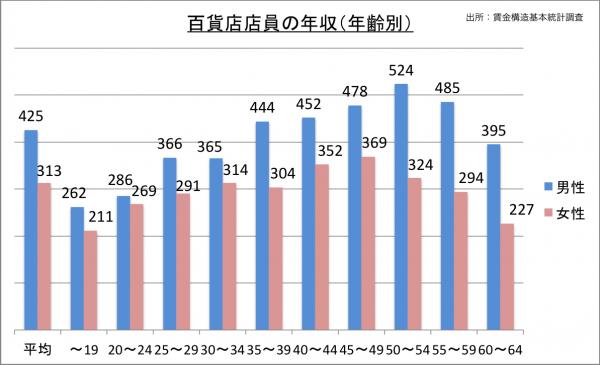 百貨店店員の年収(年齢別)_27