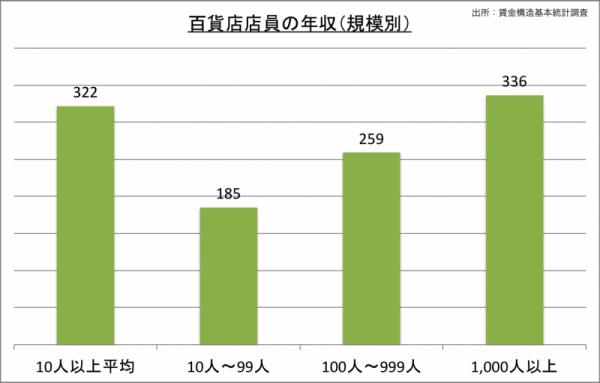 百貨店店員の年収(規模別)_24