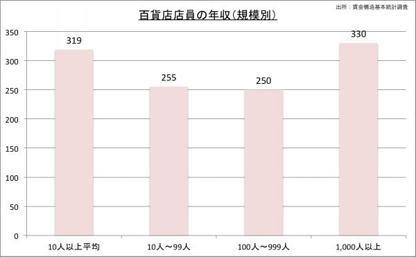 百貨店店員の給料・年収(規模別)23のグラフ