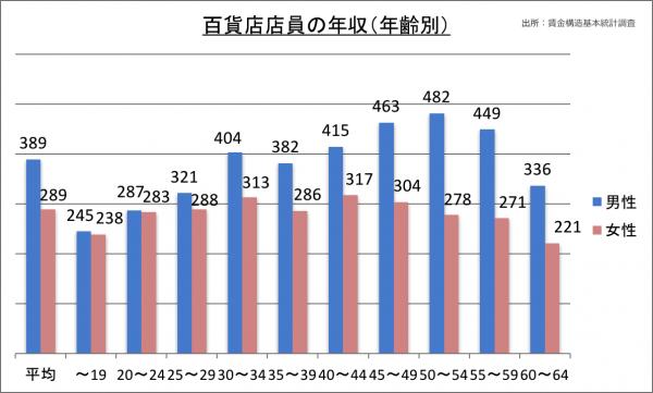 百貨店店員の年収(年齢別)_28