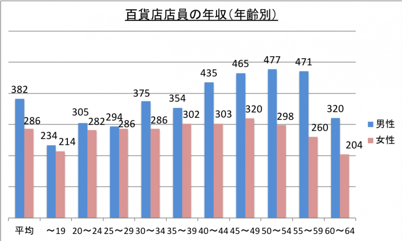 百貨店店員の年収(年齢別)_29