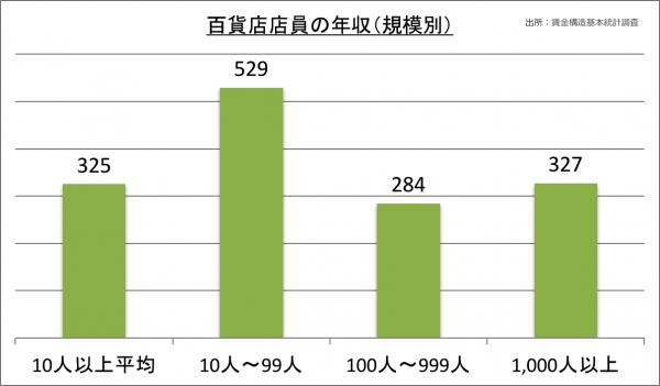 百貨店店員の年収(規模別)_28