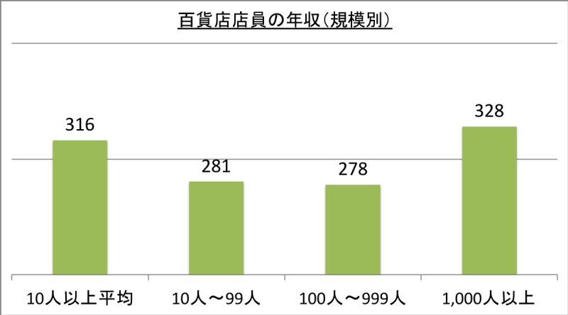 百貨店店員の年収(規模別)_29