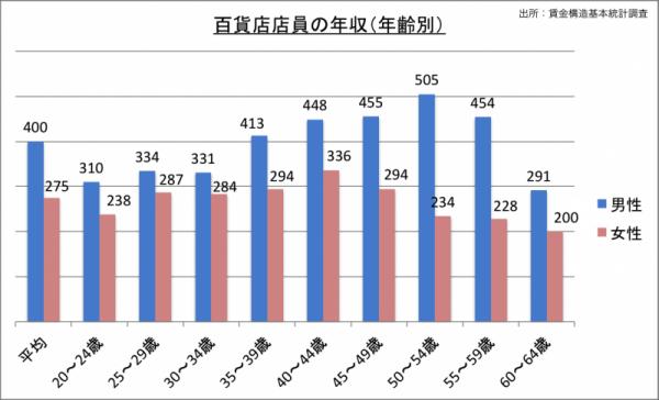 百貨店店員の年収(年齢・男女別)_24
