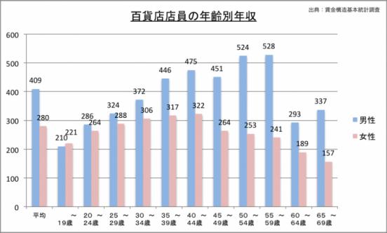 百貨店店員の年収(年齢別)のグラフ