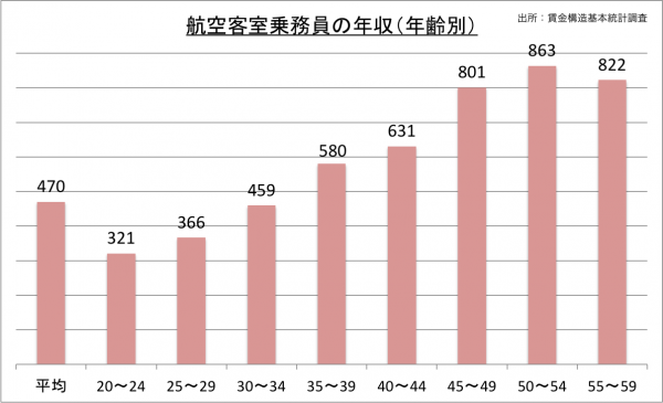航空客室乗務員の年収(年齢別)_27