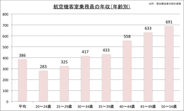 客室乗務員(CA)の給料・年収(年齢別)23のグラフ