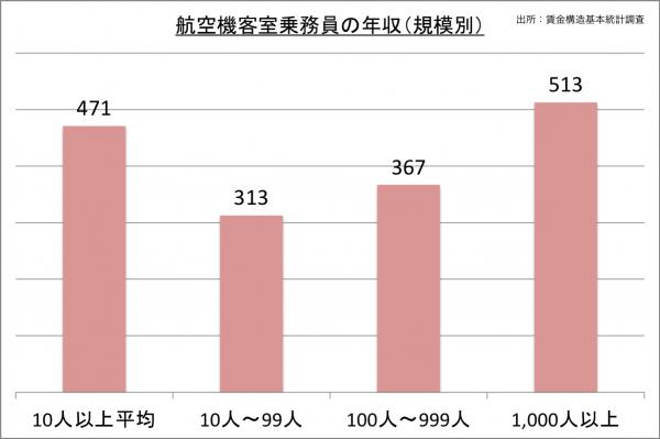 航空機客室乗務員の年収(規模別)_27