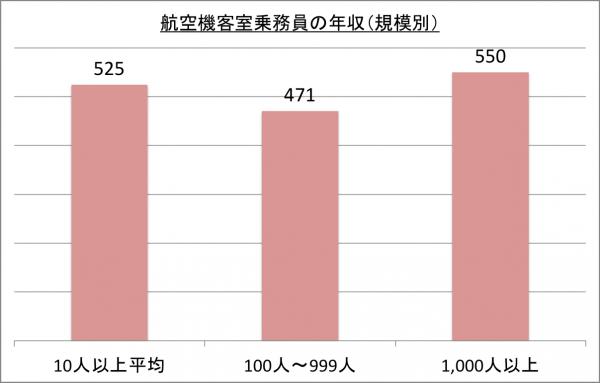 航空機客室乗務員の年収(規模別)_26