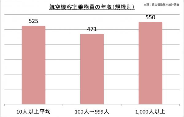 航空機客室乗務員の給料・年収(規模別)_25