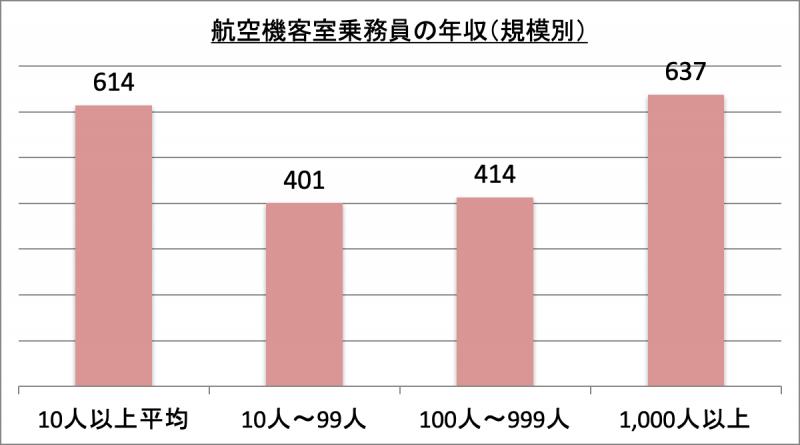 航空機客室乗務員の年収(規模別)