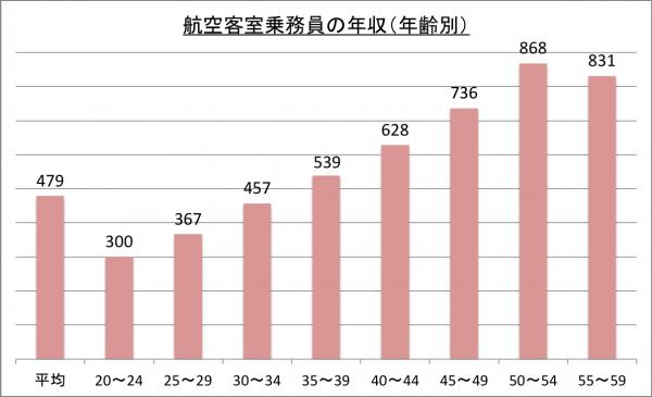 航空客室乗務員の年収(年齢別)_26