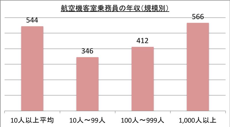 航空機客室乗務員の年収(規模別)_29
