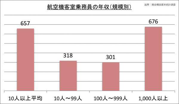 航空機客室乗務員の年収(規模別)_28