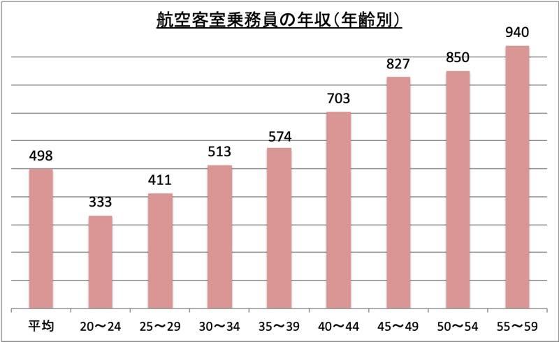 航空客室乗務員の年収(年齢別)_r1
