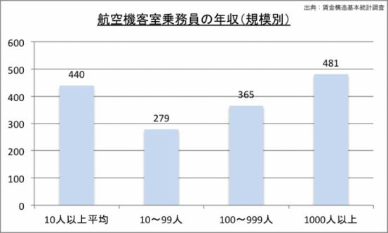 客室乗務員の年収(規模別)のグラフ