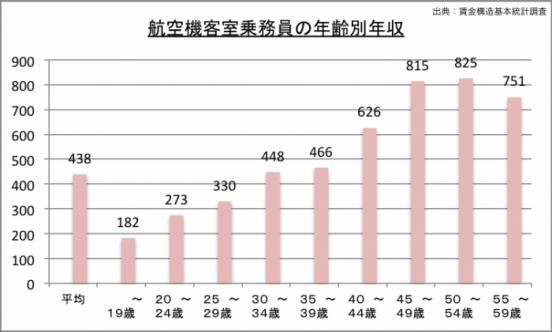 客室乗務員の年収(年齢別)のグラフ