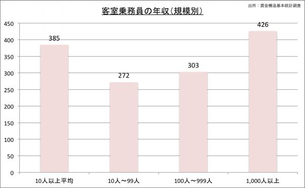 客室乗務員(CA)の給料・年収(規模別)23のグラフ