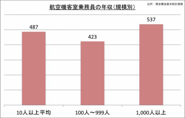 客室乗務員の年収(規模別)_24