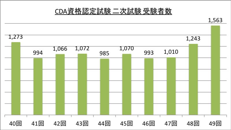 CDA資格認定試験 二次試験 受験者数_29