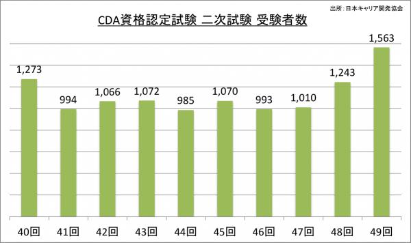 CDA資格認定試験二次試験受験者数_27_2