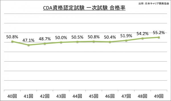 CDA資格認定試験一次試験合格率_27