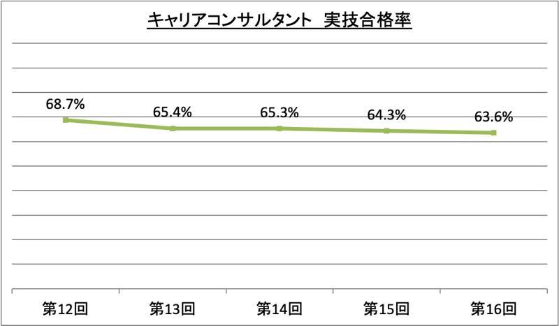 キャリアコンサルタント実技合格率_令2_r