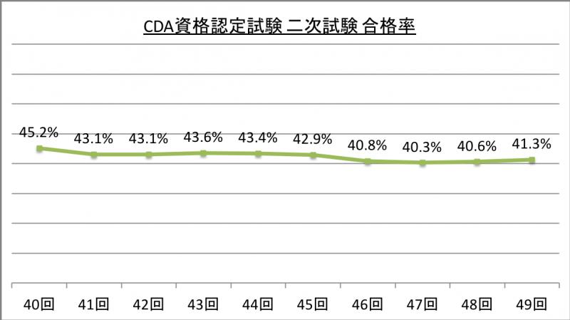 CDA資格認定試験 二次試験 合格率 _29