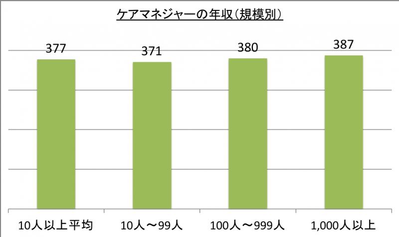 ケアマネジャーの年収(規模別)_29