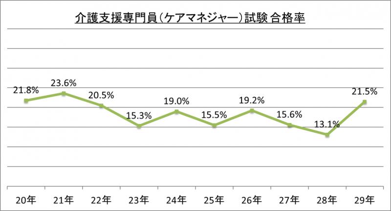 介護支援専門員(ケアマネージャー)試験合格率_29