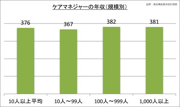ケアマネジャーの年収(規模別)_28