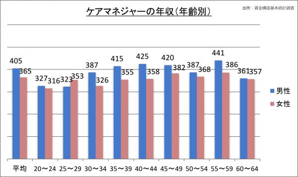 ケアマネジャーの年収(年齢別)_28