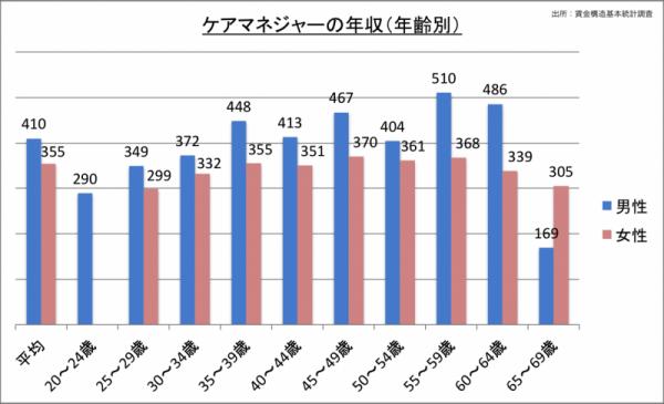 ケアマネジャーの年収(年齢・男女別)_24