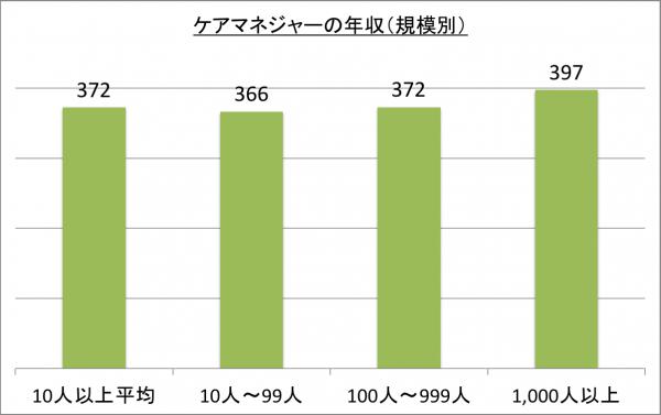 ケアマネジャーの年収(規模別)_26