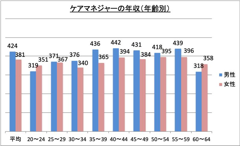 ケアマネジャーの年収(年齢別)_r1