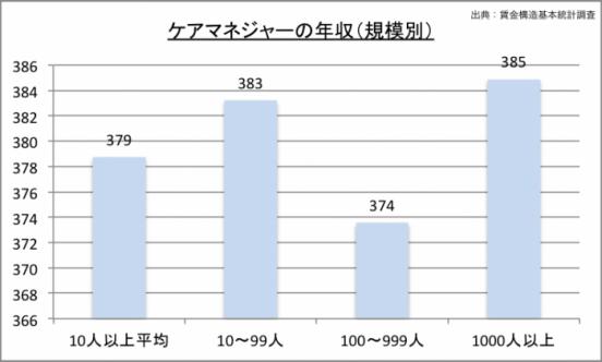 ケアマネジャーの年収(規模別)のグラフ