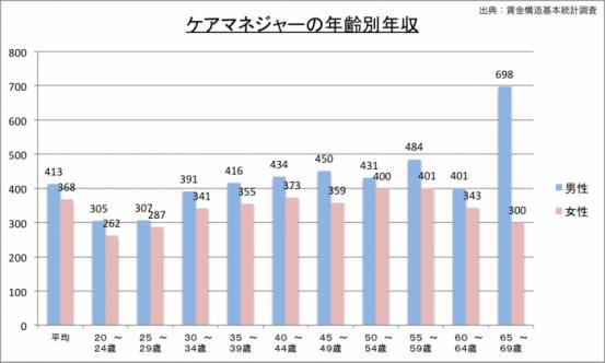 ケアマネジャーの年収(年齢別)のグラフ