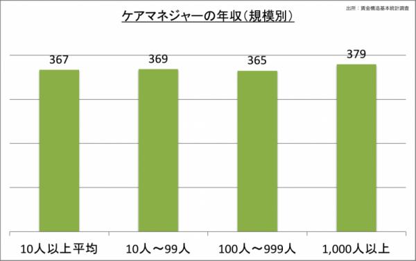 ケアマネジャーの年収(規模別)_24