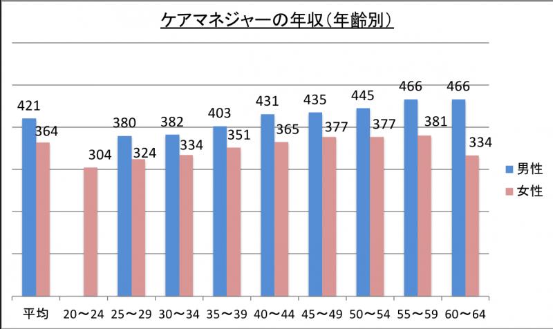 ケアマネジャーの年収(年齢別)_29